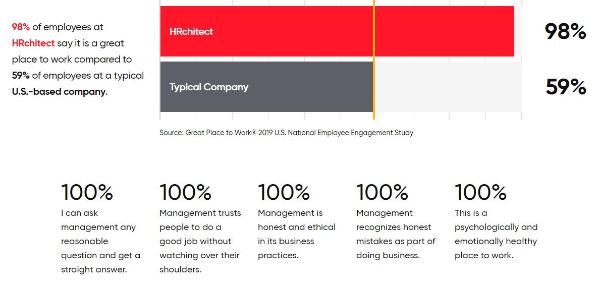 HRchitect Great Place to Work metrics